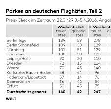 Baden Airpark Parken Preise Für Parken Am Flughafen So Teuer Wie Der Urlaub Welt