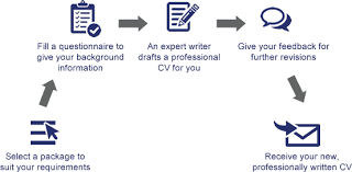 Graduate Resume Tips   Resume and Cover Letter Writing and Templates  happytom co CV Writing Services in India