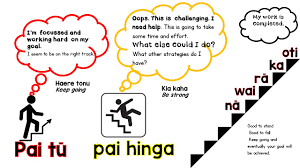 thetereomāoriclassroom growth mindset in the te reo maori classroom