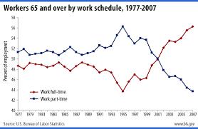the bureau of labor statistics workers bls spotlight on statistics