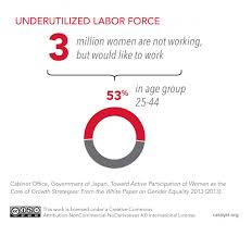What Are Two Cabinet Level Positions Statistical Overview Of Women In The Workforce Catalyst
