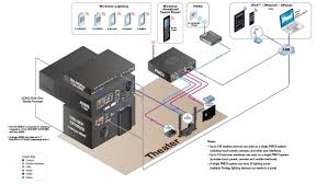 Home Network Design Project by Av Technologies Inc Project Design