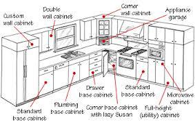 Standard Kitchen Cabinet Height Akiozcom - Standard cabinet depth kitchen