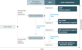 shiga toxin u2013producing e coli hydration status and outcomes