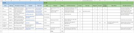 Blank Curriculum Map Template by Backpacking Gear List 3 Season Checklist Template