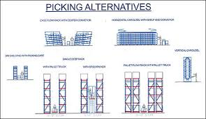 warehouse layout factors warehouse wbdg whole building design guide
