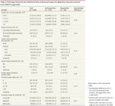 risk factors for reoperation in patients with medullary thyroid
