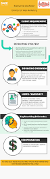 recruiting blog for corporate recruiters hiring managers and
