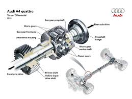audi quattro all wheel drive all wheel drive systems and how they work photos cnet page 11