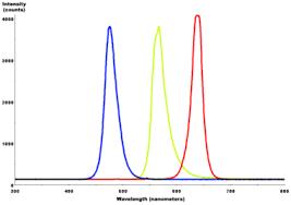 Monochromatic Light Light Emitting Diode Wikipedia