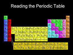 C Element Periodic Table Reading The Periodic Table A Way Of Organizing U0026 Classifying