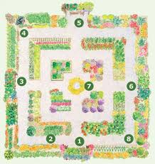 Potager Garden Layout Best Landscape Ideas Free Potager Garden Plans