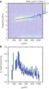 coherent manipulation of valley states at multiple charge