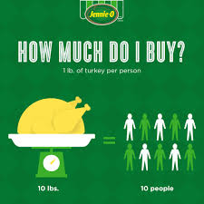 thanksgiving how to how to cook turkey how much turkey do i buy