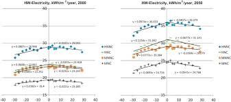 london u0027s urban heat island impact on current and future energy