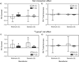 canap ap itifs do species apos strategies and type of stress predict positive