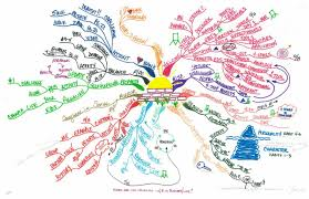 Map Me Idea Map 289 U2013 My First Idea Map Or Mind Map That Saved Me At