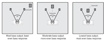 bose home theater speaker placement useful diagrams tutorials videos zeos