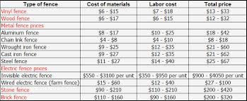 wood fencing pricing how much does it cost