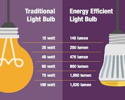 what type of energy is light the straightforward guide to energy saving light bulbs co