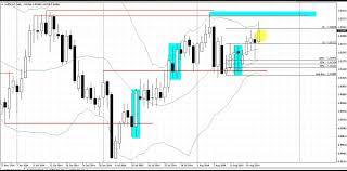 chart pattern trading system currency trading system break retest pattern live forex trade