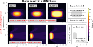 comparing simulations and test data of a radiation damaged charge