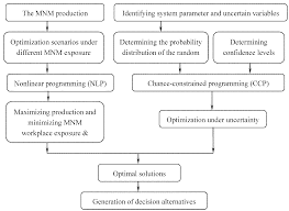 ijerph free full text management of occupational exposure to