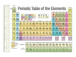 Periodic Table Ti Periodic Table Of Elements Posters At Allposters Com