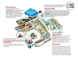 transforming retail business with advantech embedded software