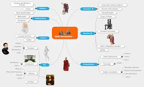 Mind Map Examples Italian Renaissance Matchware Examples