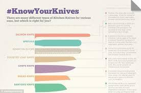 types of knives kitchen kitchen knife types different types of kitchen knives and their uses