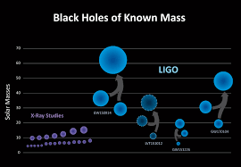 Massachusetts which seismic waves travel most rapidly images Nasa scientists assist ligo in third gravitational wave jpg