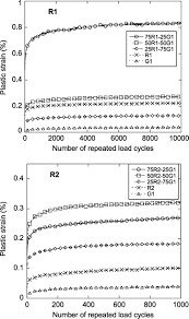 mechanical and environmental suitability of recycled concrete