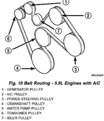 solved need a serpentine belt diagram for a 2002 dodge fixya