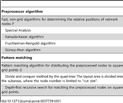 pattern matching algorithm in data structure using c application of approximate pattern matching in two dimensional