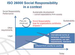 Iso Map Iso And Sustainability