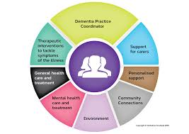 Support 8 Pillars Model Of Community Support Campaigning Alzheimer