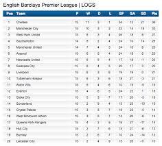 premier league goals table here s the barclays premier league table and top scorers chart ahead