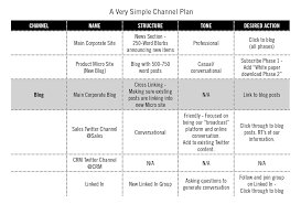 content marketing channel plan strategy in 7 steps