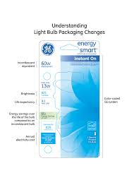 Led Light Bulbs Ge by Shopping For Lighting Now As Easy As Shopping For Food Ge