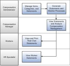 Total Compensation Statement Template by Maintain Total Compensation Statement Overview Chapter 30 R13