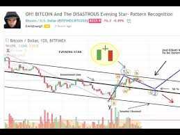 technical analysis pattern recognition technical analysis bitcoin march 20th youtube