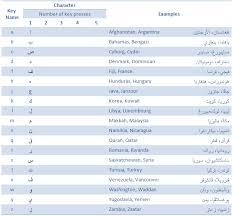 keyboard layout letter frequency intellark the new arabic keyboard layout tutorial