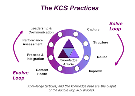 knowledge centered support the framework for service desk