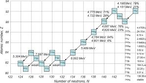 measurements of radioactive contaminants in semiconductor
