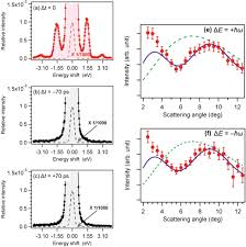 time resolved molecular imaging iopscience