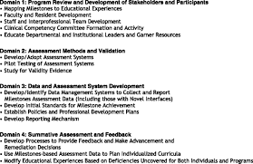how to write a policy proposal paper putting the pediatrics milestones into practice a consensus download figure