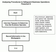 learning resources cash register manual 4 10 3 examination techniques internal revenue service