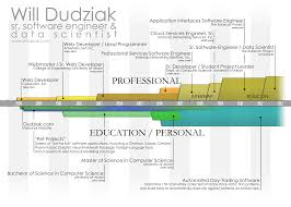data scientist resume william dudziak sr software engineer data scientist resume