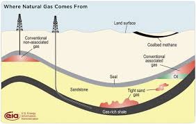 shale gas and other unconventional sources of natural gas union